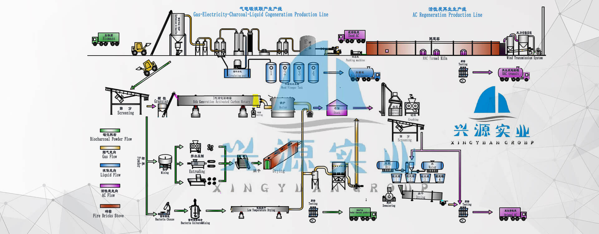 Xingyuan Biomass Industry Solution