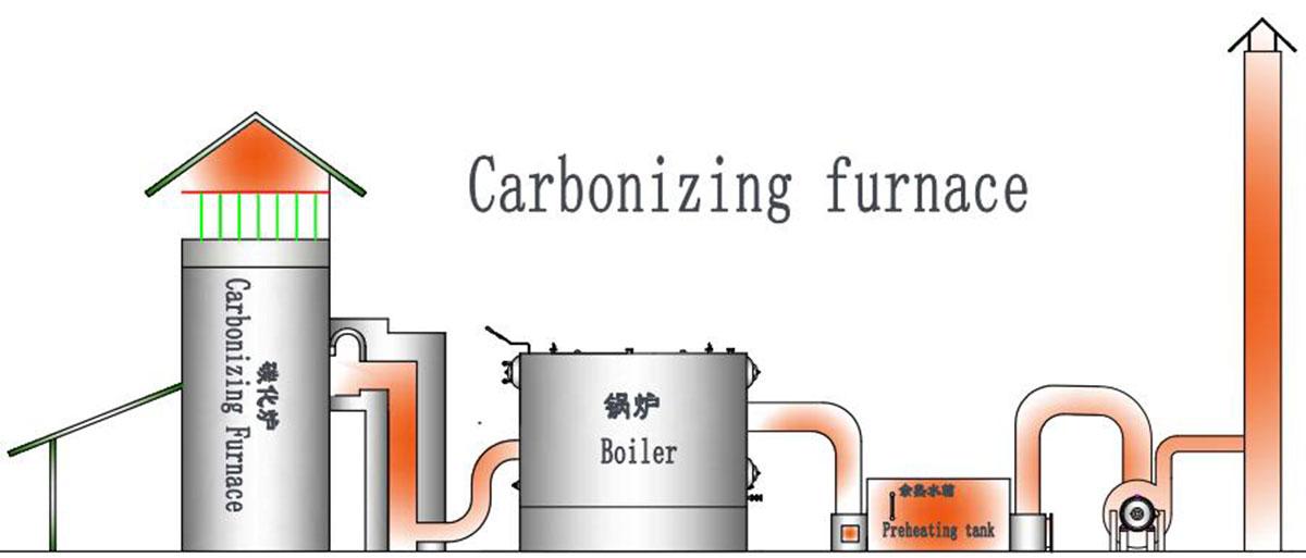 Coconut Charcoal Making Furnance