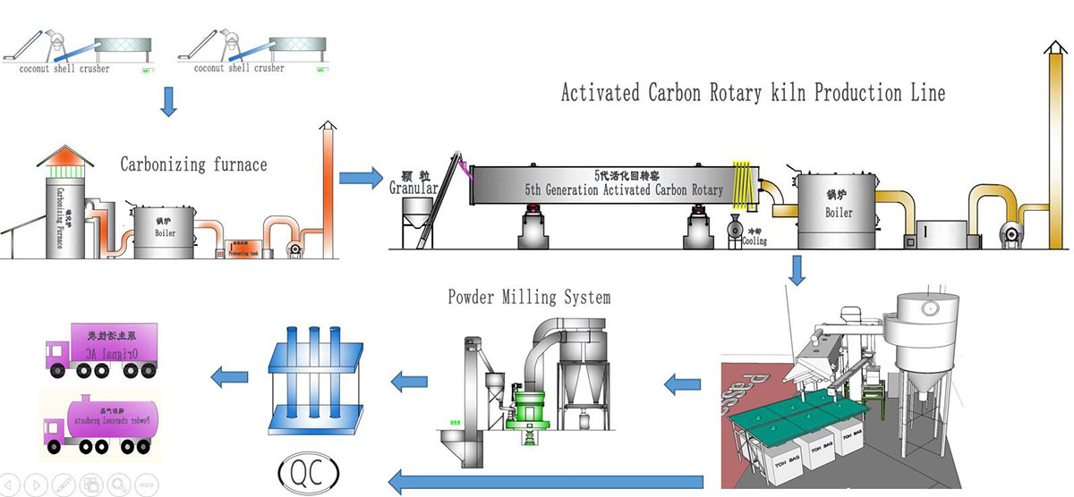 Activated Carbon Manufacture
