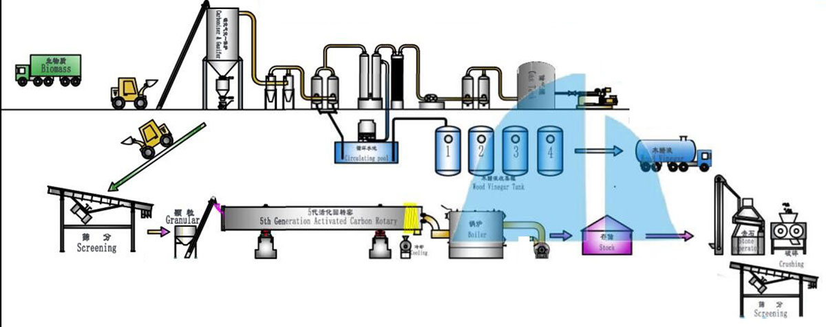 Biomass Activated Carbon Production Line