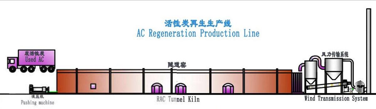 Activated Carbon Regeneration