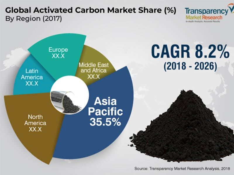 Activated Carbon Market to Hit USD 4,064.7 Million by 2027