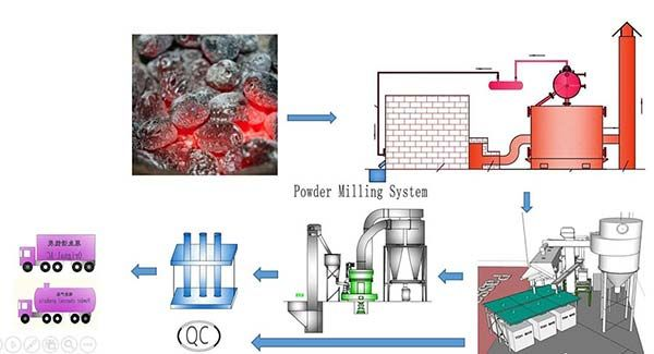 Activated Carbon Rake Furnace